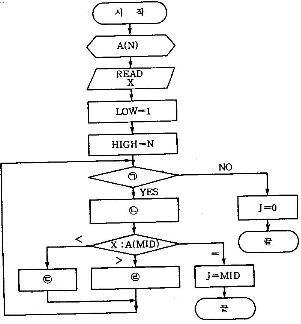 Binary search in vba